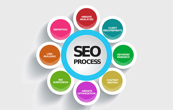 Search Engine Optimisation Edinburgh
